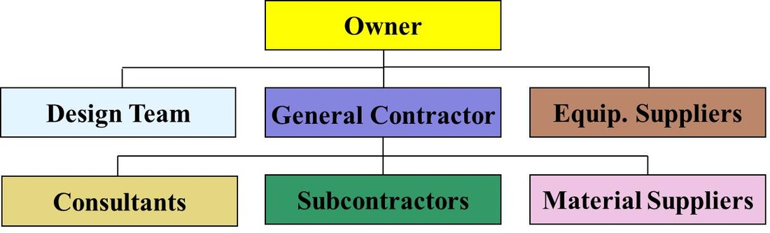 Rcc Construction Company : Rcc construction services home