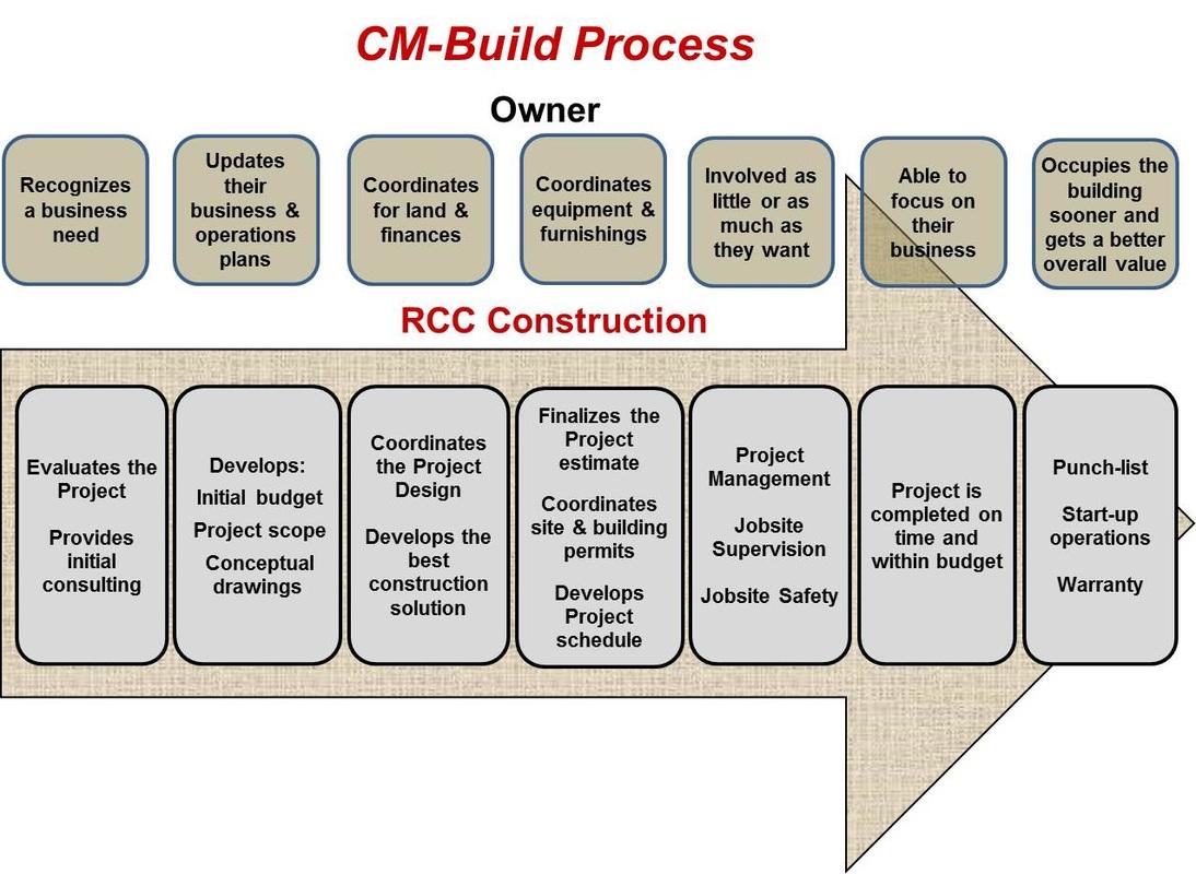 rcc construction our process home